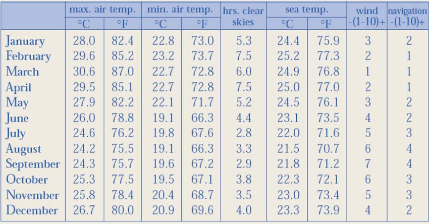 Klima auf Galapagos - Temperaturtabelle