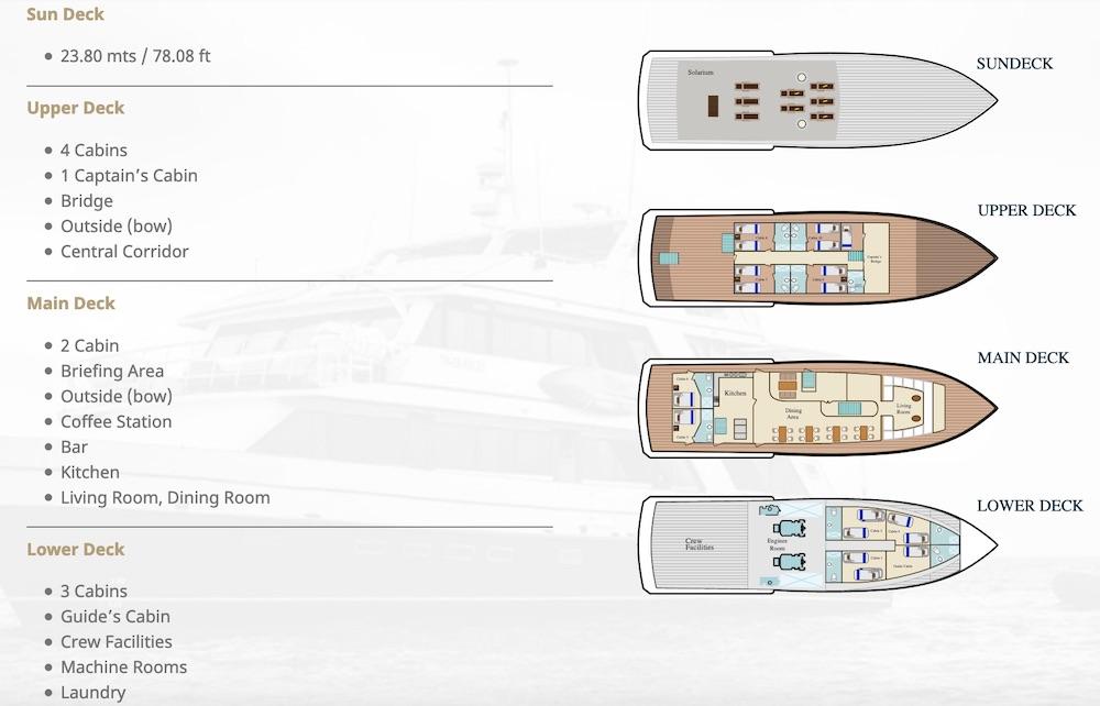 Deckplan Bonita Galapagos Yacht